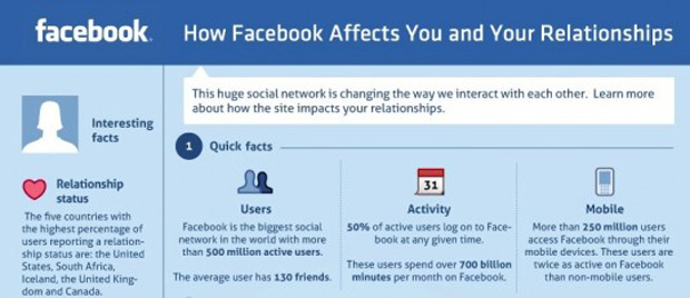 how facebook affects relationships Human beings yearn for connection and belonging numerous studies have linked social support to positive mental health additional studies have cited the negative emotional impact of loneliness research has further revealed people with fewer social relationships die earlier on average than those with more social.