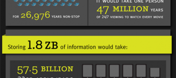 the world's information 2011_Infographic