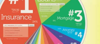 Where Does Google Make Its Money [ infographic ]