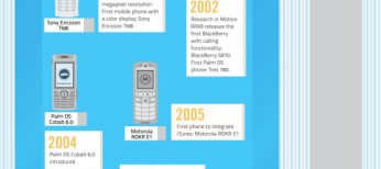 History Of Mobile Productivity