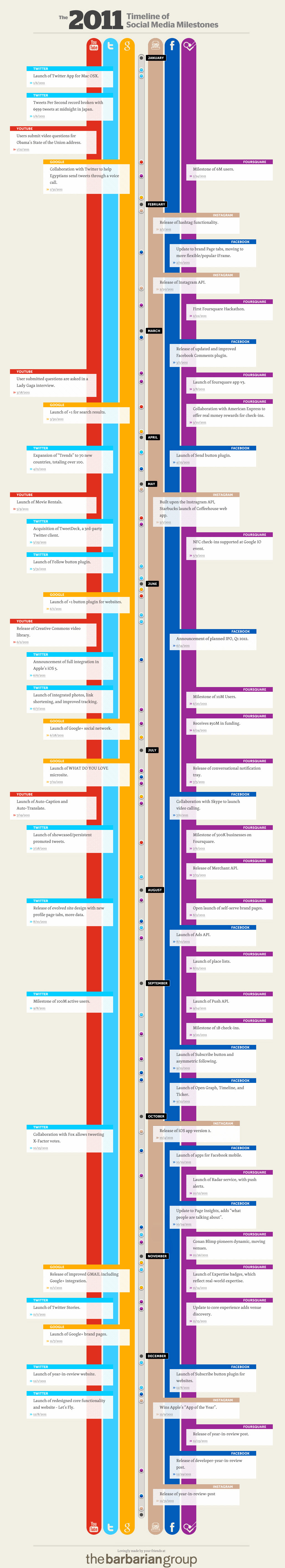 2011 Timeline of Social Media