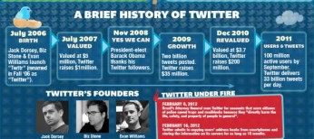 twitter-statistics-2012-infographic