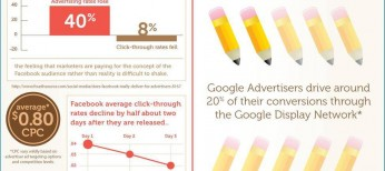 Ads-display-Facebook-vs-Google