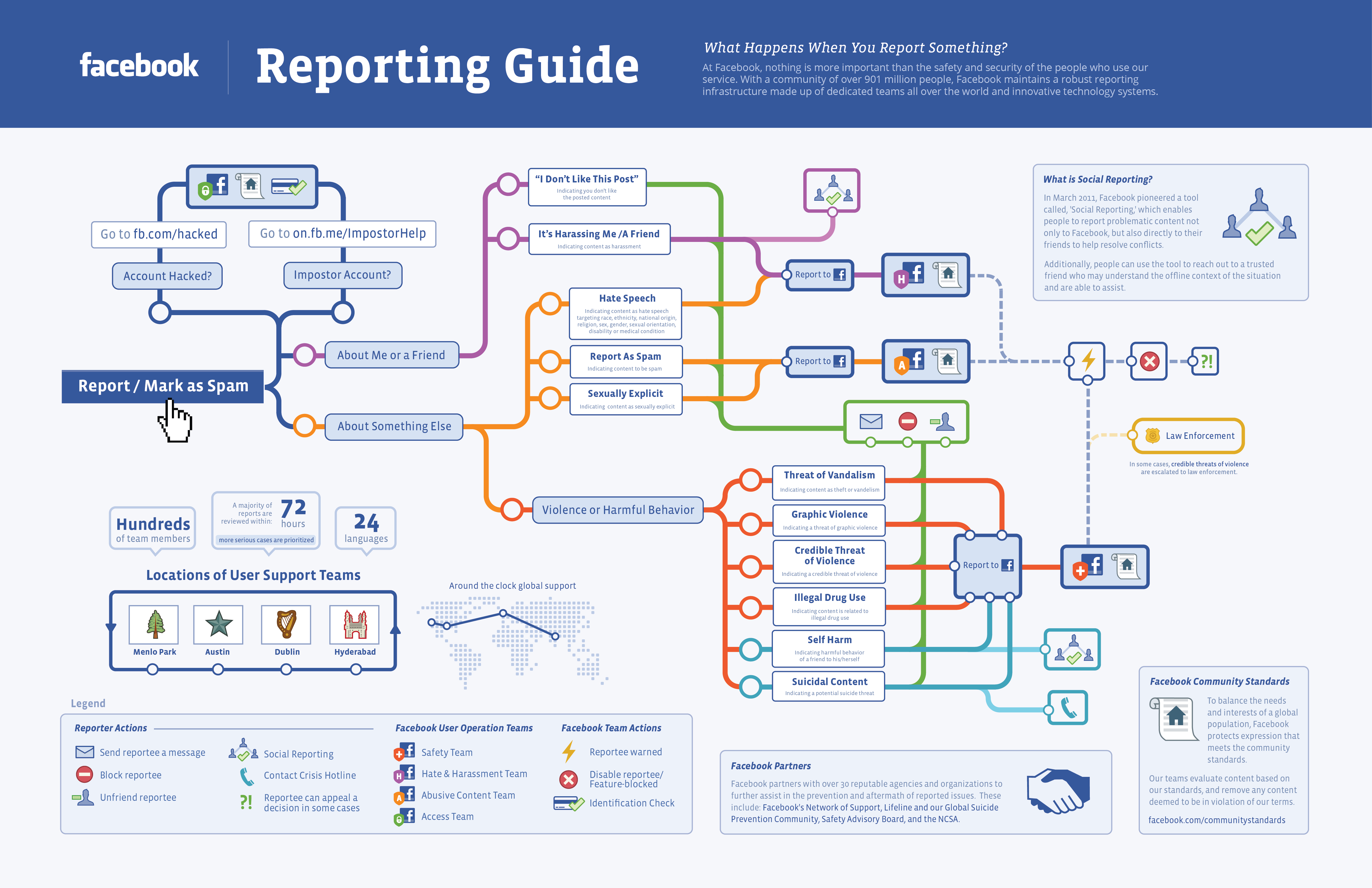 Facebook-report-infographic