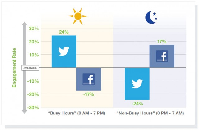 engagement rate facebook how to find