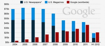 Google-Ads-Revenue