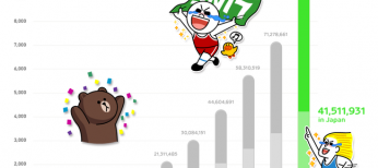 LINE-100M-users-stat