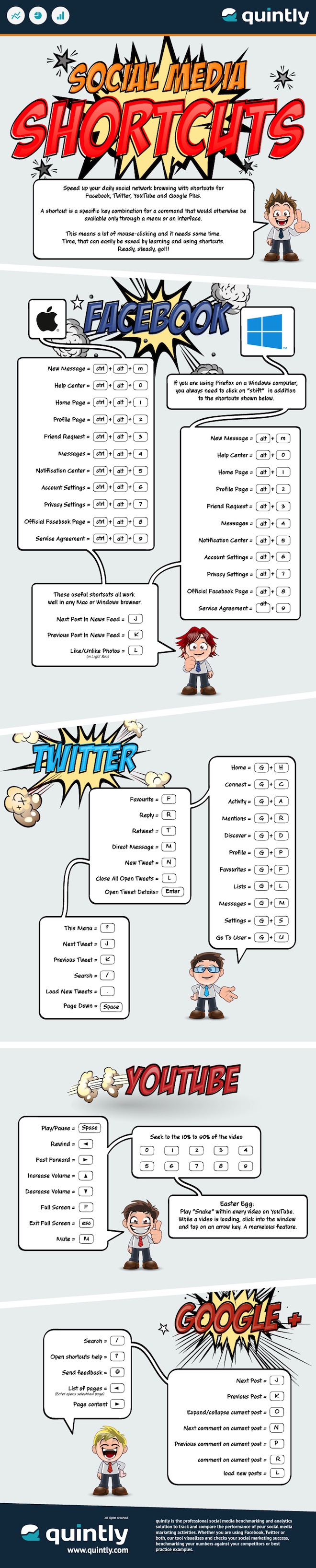 quintly_infographic_social_media_shortcuts