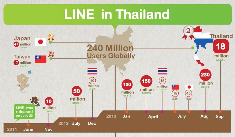 Infographic-LINE-in-Thailand-head