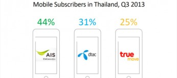 Mobile-in-Thailand-2013