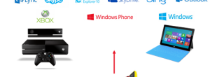 Microsoft-Windows-Ecosystem-With-Nokia-Acquisition