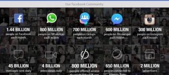 Facebook-Product-Stat