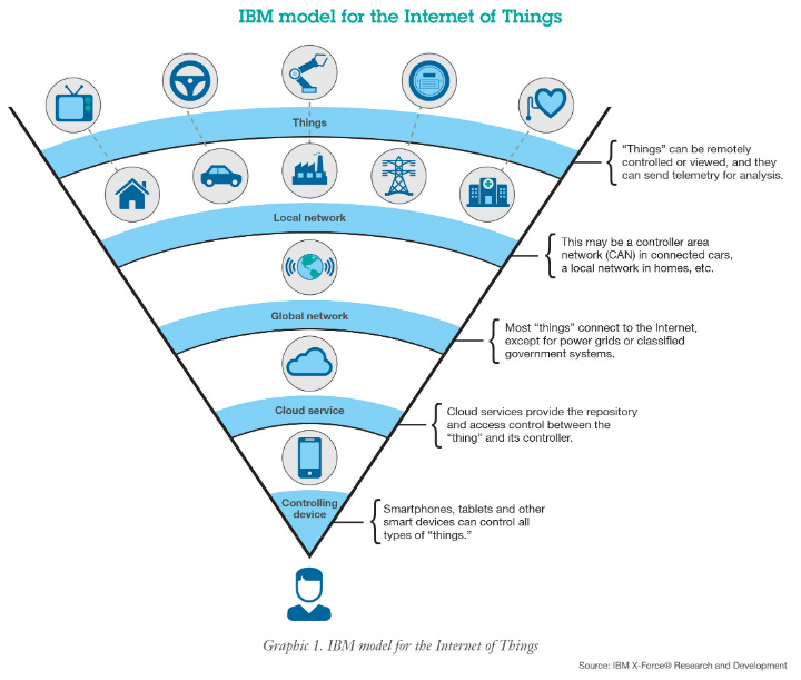 ibm-model-for-the-internet-of-things-iot