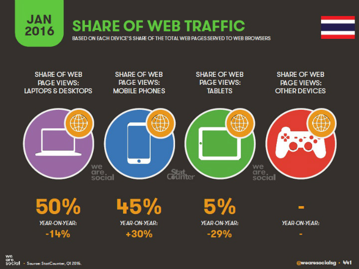08-Share-of-Web-Traffic-in-Thaialnd-Jan-2016