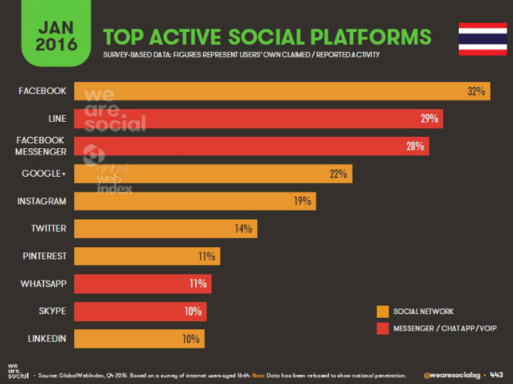 10-Top-Active-Social-Platforms-in-Thaialnd-Jan-2016