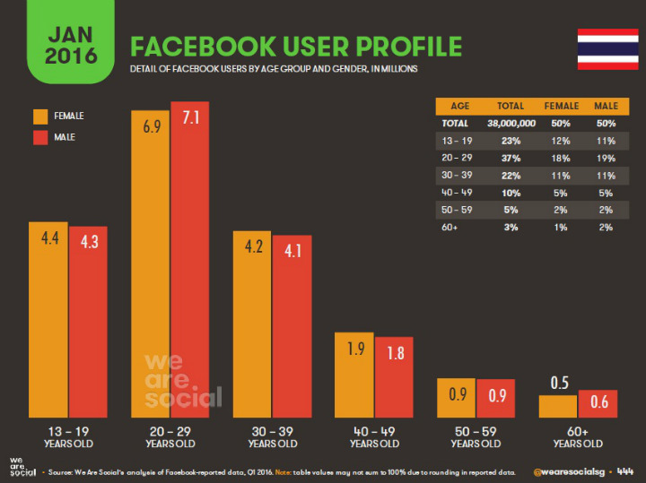 11-Facebook-User-Profile-in-Thaialnd-Jan-2016