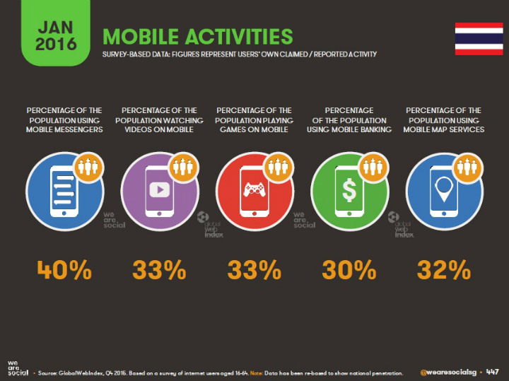 14-Mobile-Activities-in-Thaialnd-Jan-2016