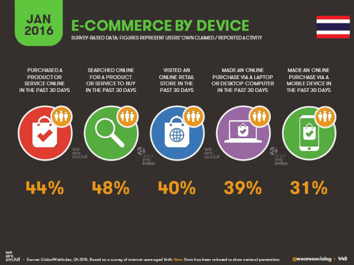 15-E-Commerce-by-Device-in-Thaialnd-Jan-2016