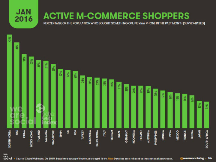 Active-M-Commerce-Shoppers-Jan-2016