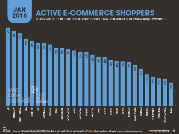 Social-Media-World-2016-Active-E-Commerce