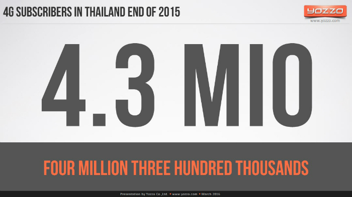 4G-Subscribers-in-Thailand-End-of-2015