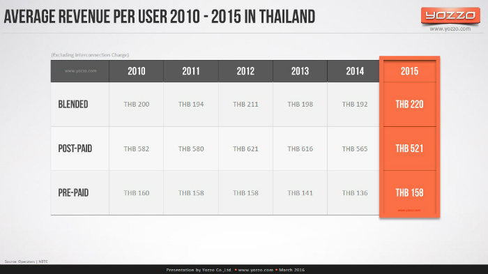 Average-Revenue-per-User-2010-2015-in-Thailand