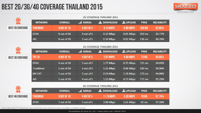 Best-2G-3G-4G-Coverage-in-Thailand-2015