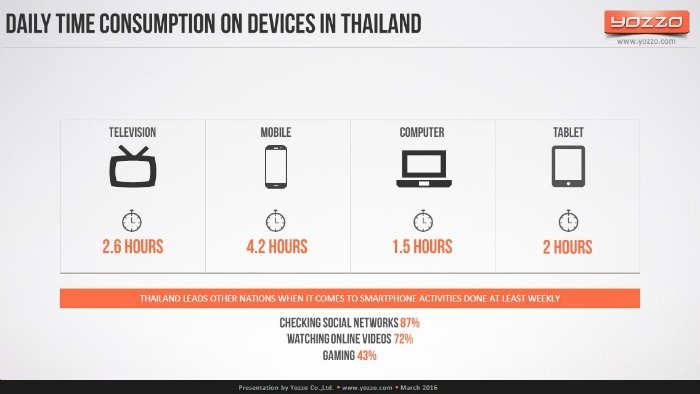 Daily-Time-Consuption-on-Devices-in-Thailand-2015