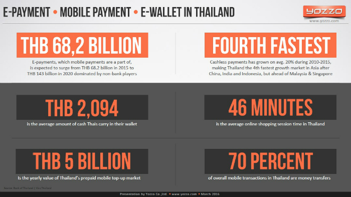 E-Payment-Mobile-Payment-E-Wallet-Usage-in-Thailand-2015