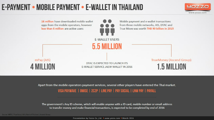 E-Payment-Mobile-Payment-E-Wallet-in-Thailand-2015