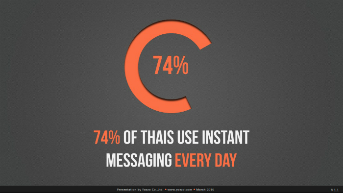 Instant-Messaging-in-Thailand-2015