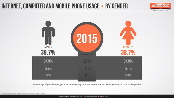 Internet-Computer-Mobile-Usage-by-Gender-2015