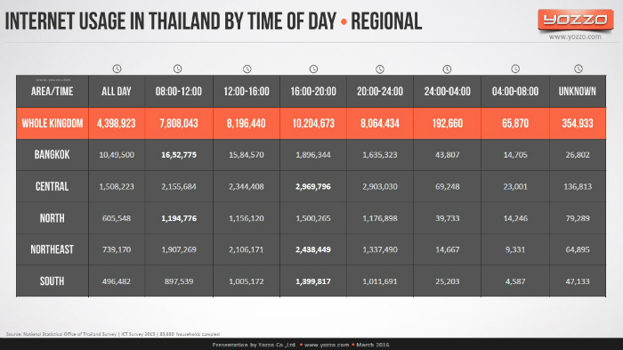 Internet-Usage-in-Thailand-by-Time-Of-Day-Regional