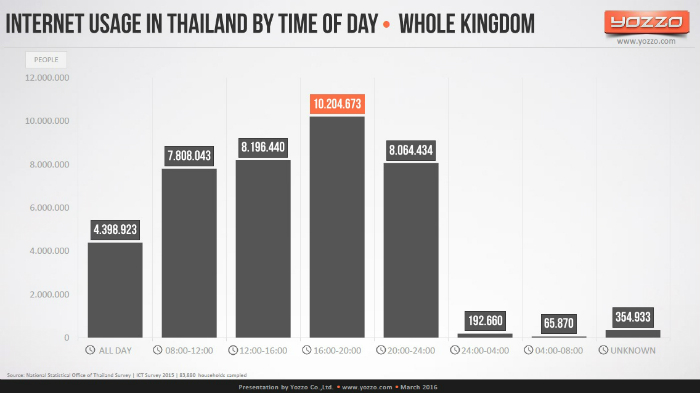 Internet-Usage-in-Thailand-by-Time-Of-Day