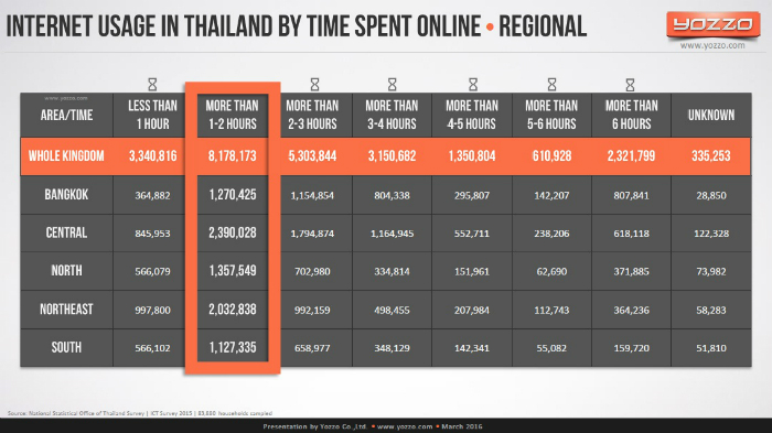 Internet-Usage-in-Thailand-by-Time-Spent-Online-Regional
