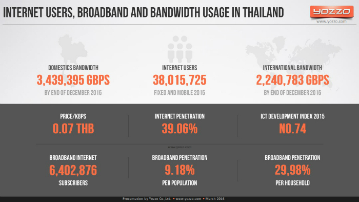 Internet-Users-Broadband-and-Bandwidth-Usage-in-Thailand