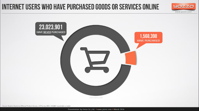 Internet-Users-Who-Have-Purchased-Goods-or-Services-Online-in-Thailand-2015