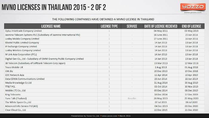 MVNO-Licenses-in-Thailand-2015-part-2