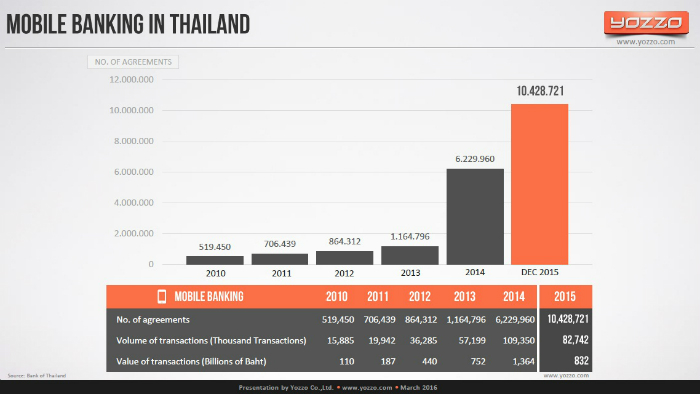 Mobile-Banking-in-Thailand-2015