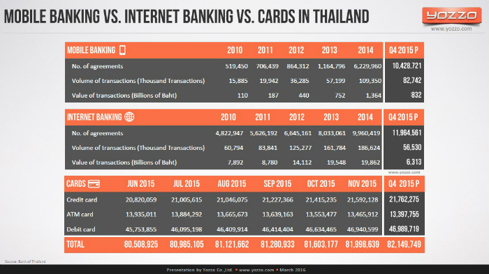 Mobile-Banking-vs-Internet-Banking-vs-Cads-in-Thailand-2015