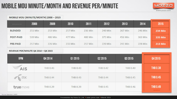 Mobile-MOU-Minute-per-Month-and-Revenue-per-Minute-in-Thailand
