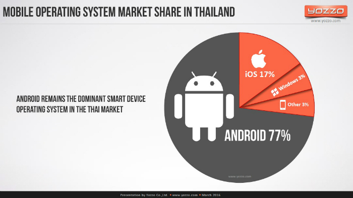 Mobile-OS-Market-Shares-in-Thailand