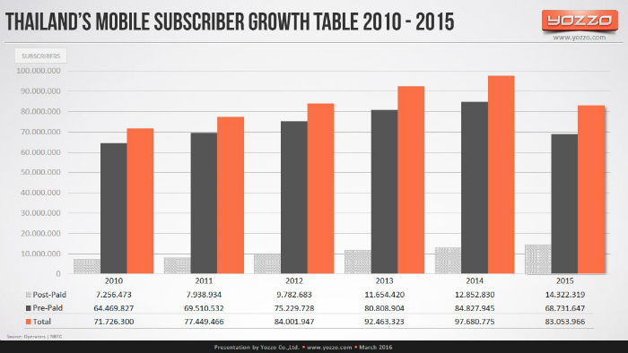 Mobile-Subscribers-Growth-Table-2010-2015