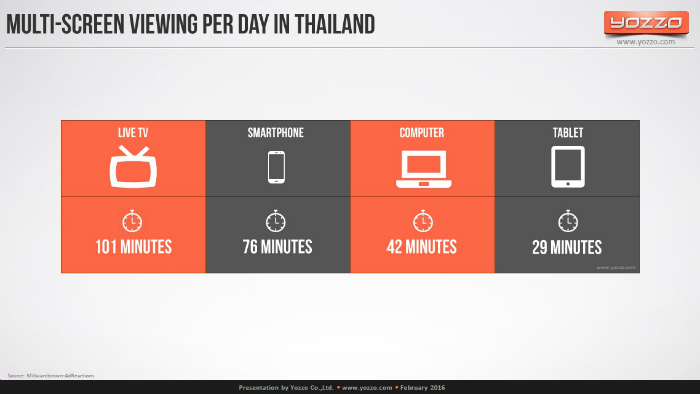 Multi-screen-viewing-per-day-in-Thailand-2015
