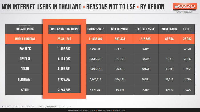 Non-Internet-Users-in-Thailand-Reasons-not-to-use