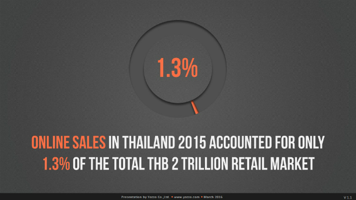 Online-Sales-in-Thailand-2015