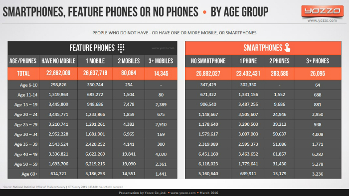 Smartphone-Feature-phone-or-No-Phones-by-Age-Group