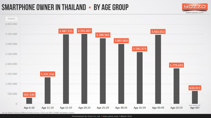 Smartphone-Owner-in-Thailand-by-Age-Group