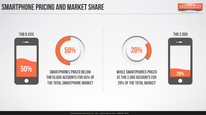 Smartphone-Pricing-and-Market-Share