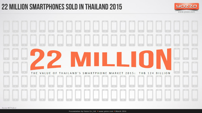 Smartphone-Sales-in-Thailand-22M-sold